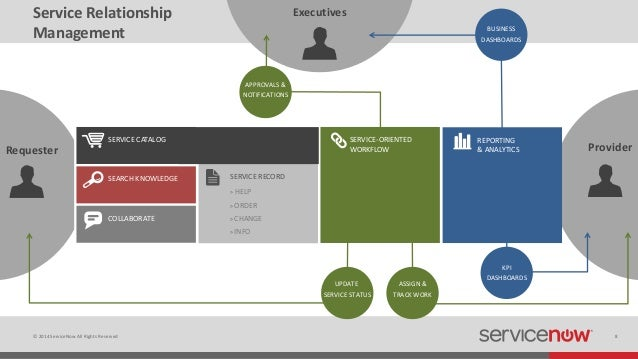 Servicenow Overview
