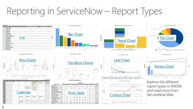 ServiceNow (SNOW) Reporting Explaind
