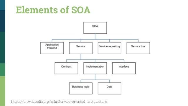 Service oriented architecture beyond service development service types frameworks 5 24 ccuart Gallery