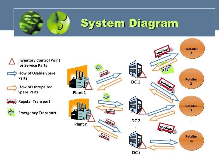 Parts Logistics Flow Diagram Trusted Wiring Diagram