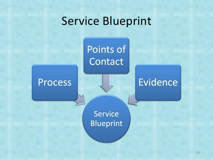 Service product development 25 service blueprint malvernweather Image collections