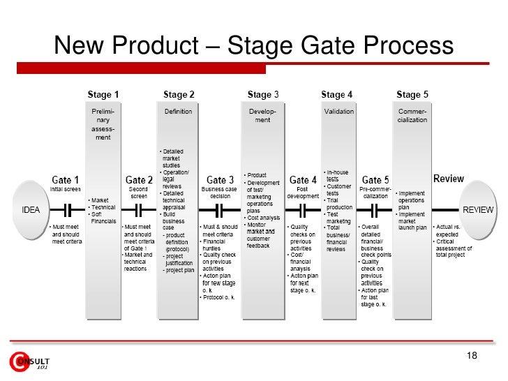 New Product Development (NPD)<br />