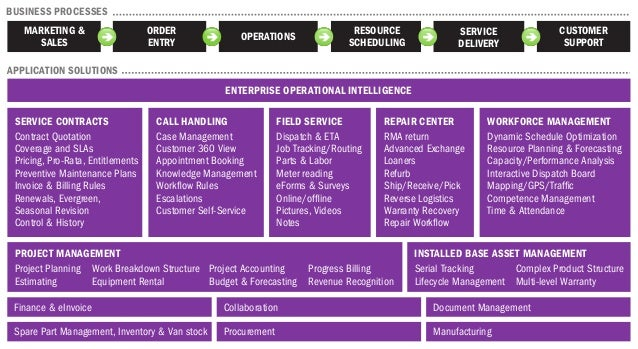 ENTERPRISE OPERATIONAL INTELLIGENCE SERVICE CONTRACTS Contract Quotation Coverage and SLAs Pricing, Pro-Rata, Entitlements...