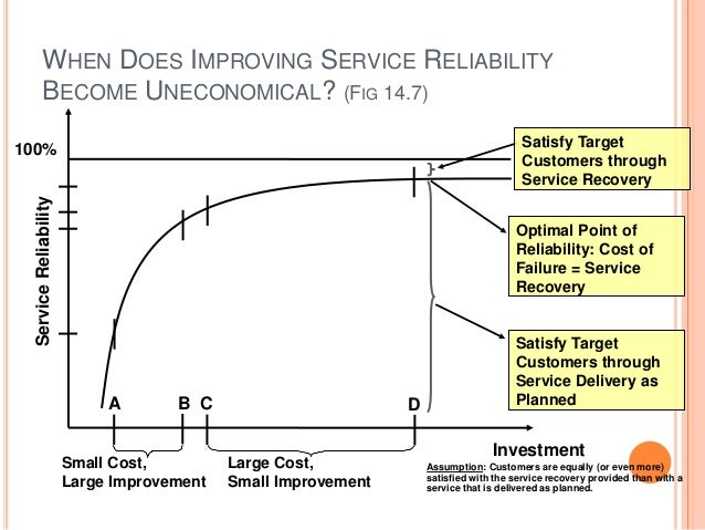 WHEN DOES IMPROVING SERVICE RELIABILITY BECOME UNECONOMICAL? (FIG 14.7) Satisfy Target Customers through Service Recovery ...