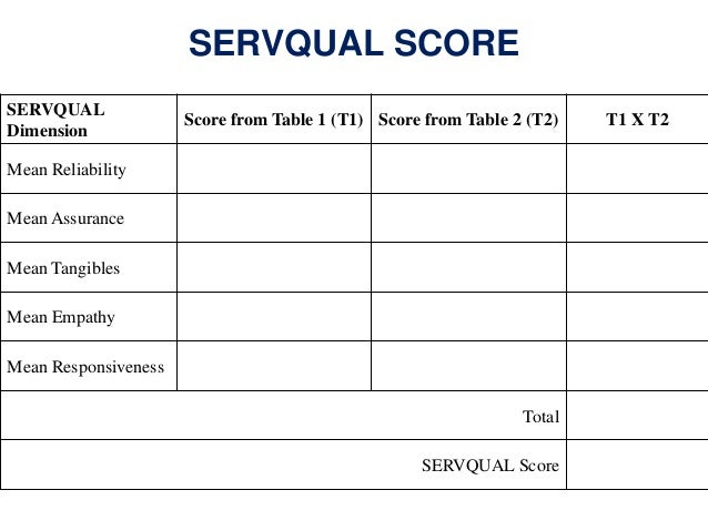 Service quality customer satisfaction servqual ccuart Gallery