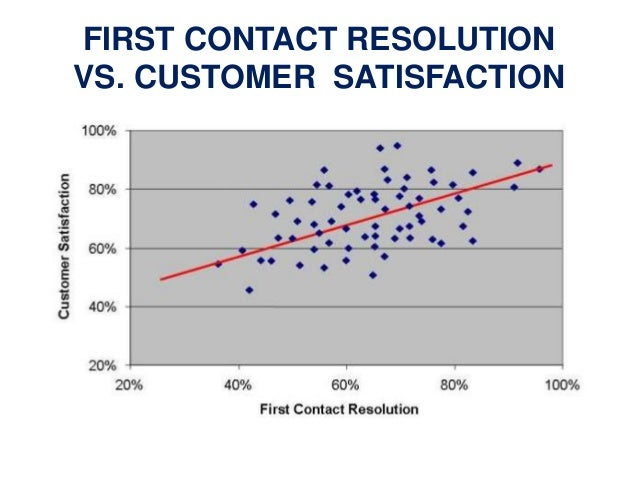 Service quality customer satisfaction first contact resolution vs ccuart Gallery