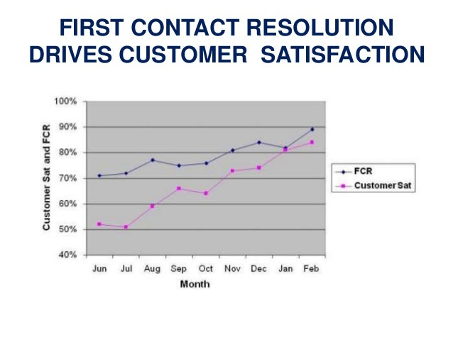 meet customer satisfaction A customer is not satisfied when their needs are not met this will result in the  consumer looking to other organizations to meet their expressed.