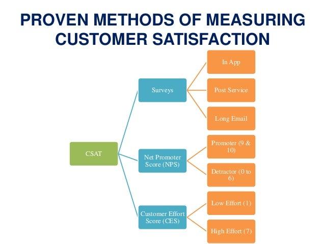 Service Quality & Customer Satisfaction