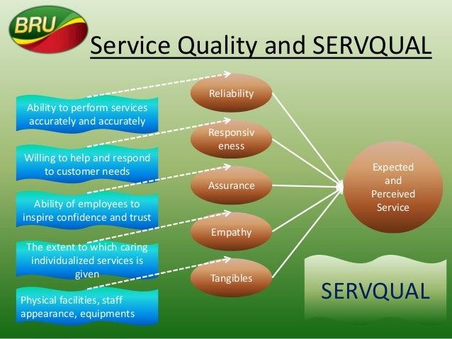 Servequal model