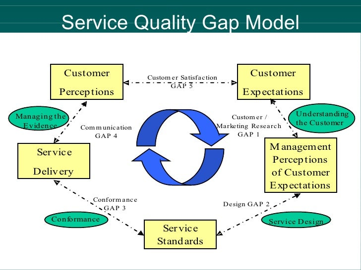 Operations Notes - Service Quality - MBA Boost |Service Quality Gaps