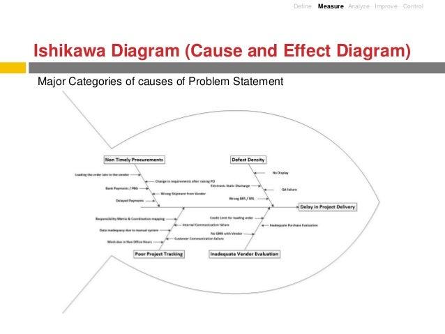 Service revamp lean six sigma black belt project problem statement 14 define measure analyze improve control ishikawa diagram ccuart Images