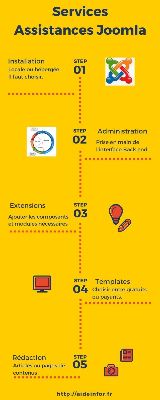 Services Assistances Joomla Installation Administration 03 Extensions 01 02 04 05Rédaction Locale ou hébergée, Il faut cho...