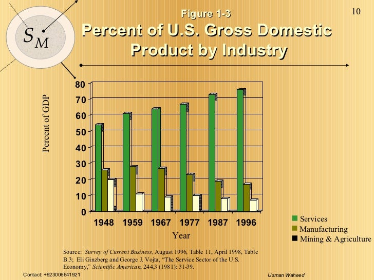 0 10 20 30 40 50 60 70 80 1948 1959 1967 1977 1987 1996 Figure 1-3  Percent of U.S. Gross Domestic  Product by Industry Pe...