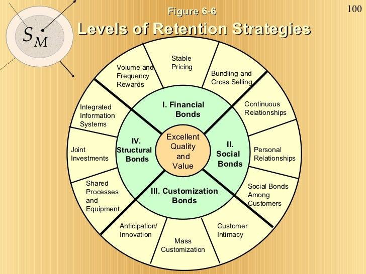 Excellent Quality and Value Figure 6-6   Levels of Retention Strategies I. Financial  Bonds II. Social  Bonds IV.  Structu...