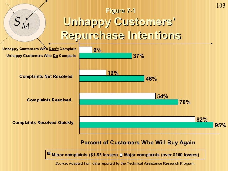 Figure 7-1 Unhappy Customers'  Repurchase Intentions 95% 70% 46% 37% 82% 54% 19% 9% Complaints Resolved Quickly Complaints...