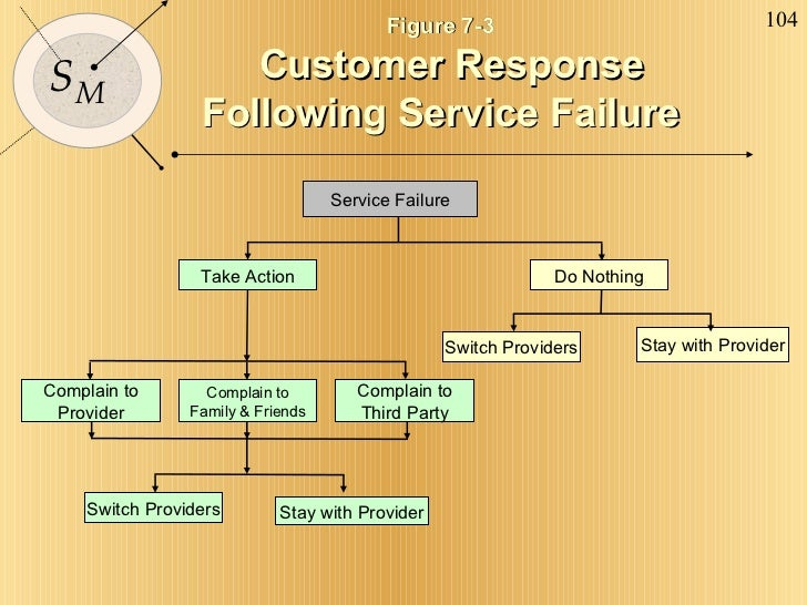 Figure 7-3   Customer Response Following Service Failure Service Failure Do Nothing Take Action Stay with Provider Switch ...