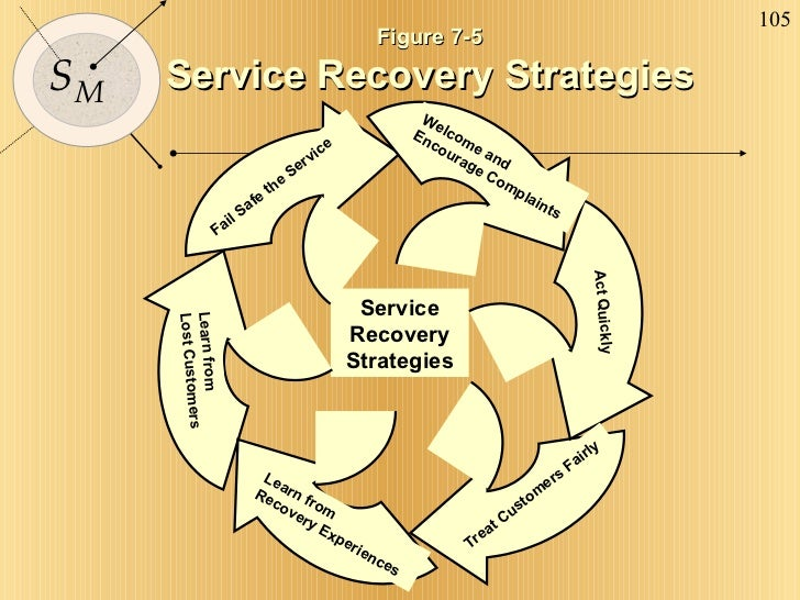 Figure 7-5 Service Recovery Strategies Learn from Recovery Experiences Treat Customers Fairly Learn from Lost Customers We...