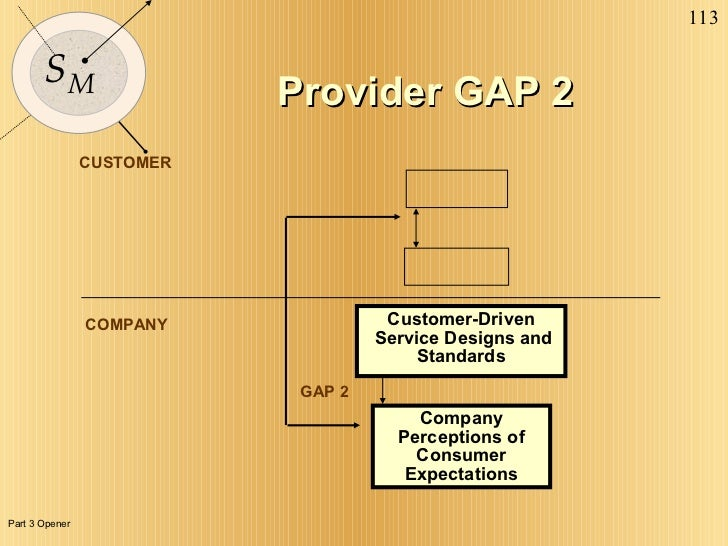 CUSTOMER COMPANY GAP 2 Customer-Driven Service Designs and Standards Company Perceptions of Consumer Expectations Provider...
