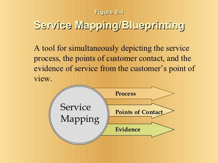 Figure 8-4 Service Mapping/Blueprinting <ul><li>A tool for simultaneously depicting the service process, the points of cus...