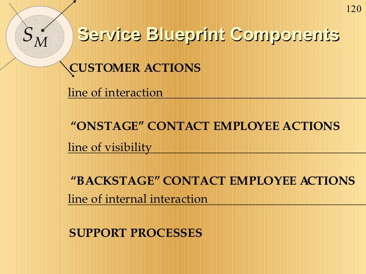"""Service Blueprint Components CUSTOMER ACTIONS line of interaction """" ONSTAGE"""" CONTACT EMPLOYEE ACTIONS line of visibility """"..."""