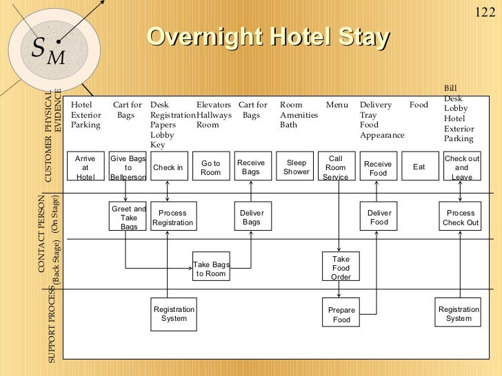 Overnight Hotel Stay SUPPORT PROCESS CONTACT PERSON (Back Stage) (On Stage) CUSTOMER Hotel Exterior Parking Cart for Bags ...