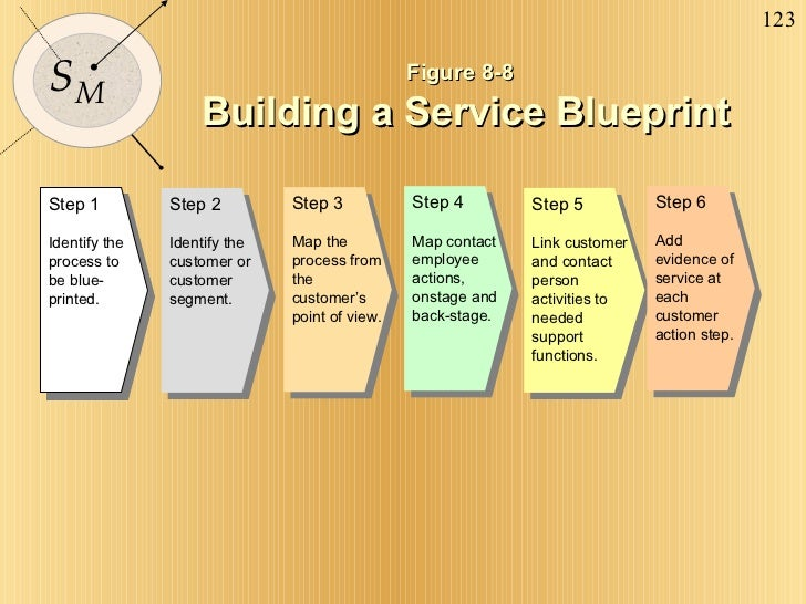 Figure 8-8 Building a Service Blueprint Step 1 Identify the process to be blue-printed. Step 2 Identify the customer or cu...