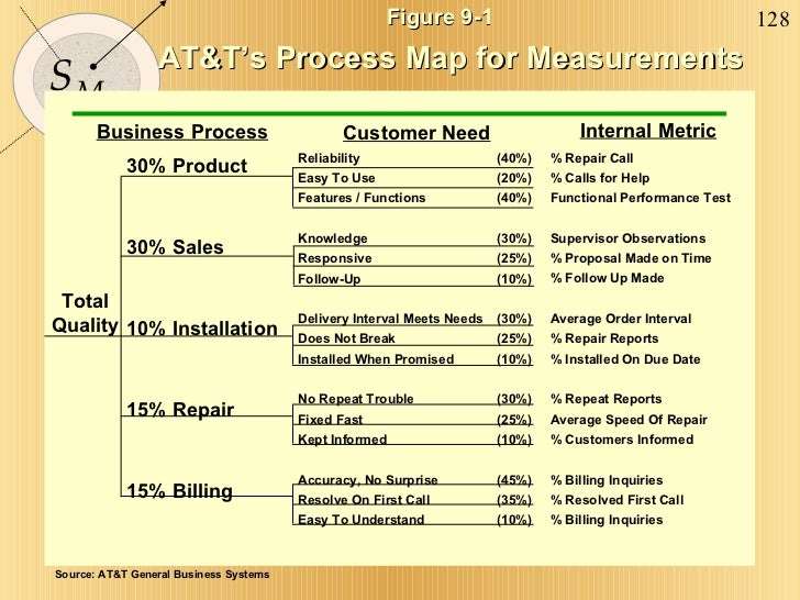 Figure 9-1 AT&T's Process Map for Measurements Reliability (40%) Easy To Use (20%) Features / Functions (40%) Knowledge (3...