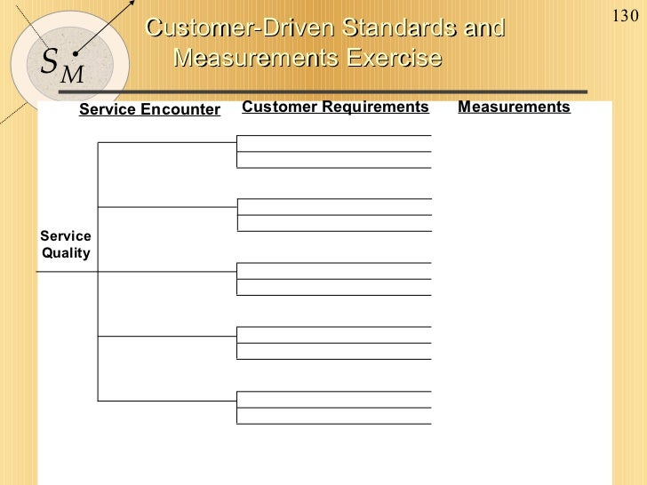 Customer-Driven Standards and Measurements Exercise Service Encounter Customer Requirements Measurements Service Quality