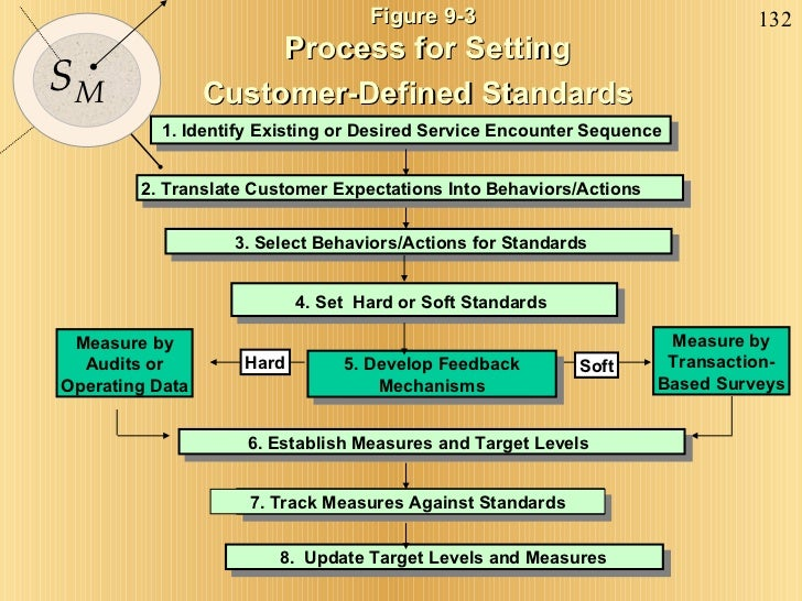 Figure 9-3 Process for Setting  Customer-Defined Standards   1. Identify Existing or Desired Service Encounter Sequence 2....