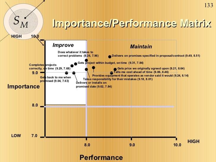 Importance/Performance Matrix HIGH HIGH Performance          10.0 8.0 7.0 9.0 LOW 8.0 9.0 10.0 Importance Improve...