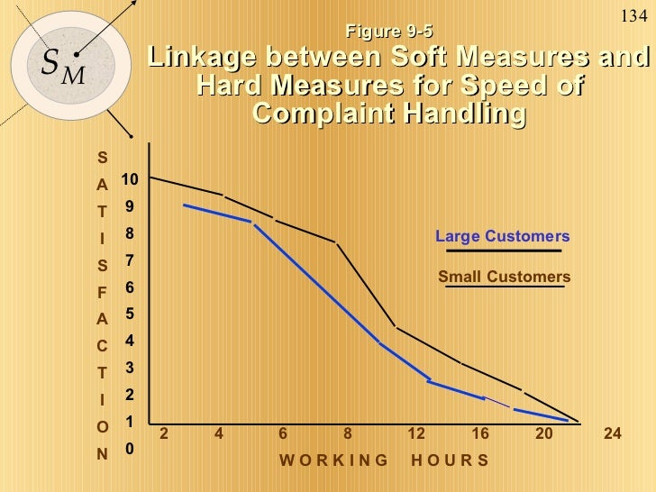 Figure 9-5 Linkage between Soft Measures and Hard Measures for Speed of Complaint Handling S A T I S F A C T I O N 2  4  6...