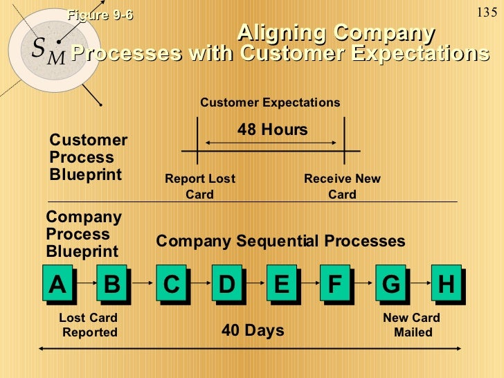Figure 9-6   Aligning Company Processes with Customer Expectations Customer Expectations Customer Process Blueprint Compan...