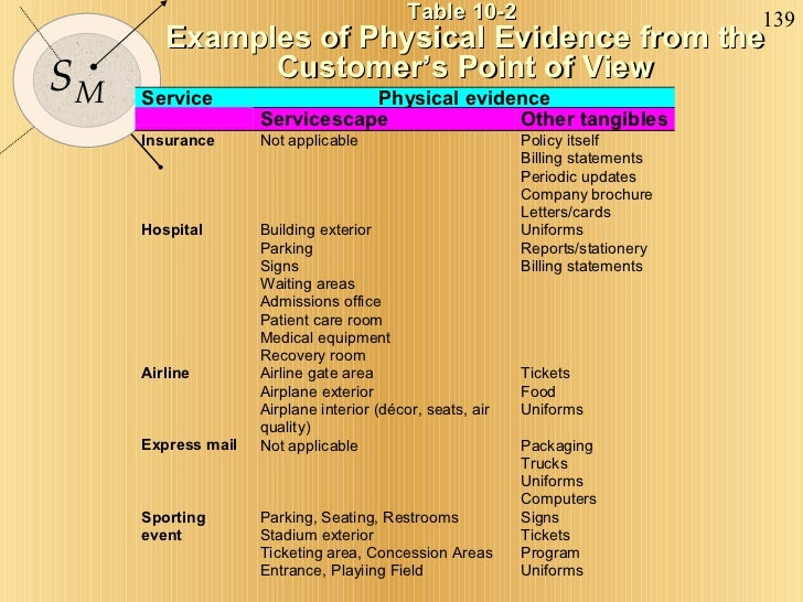 Table 10-2  Examples of Physical Evidence from the Customer's Point of View