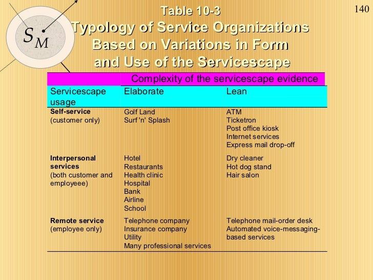 Table 10-3  Typology of Service Organizations  Based on Variations in Form  and Use of the Servicescape