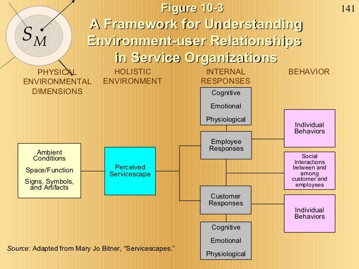 Figure 10-3   A Framework for Understanding Environment-user Relationships  in Service Organizations Source : Adapted from...