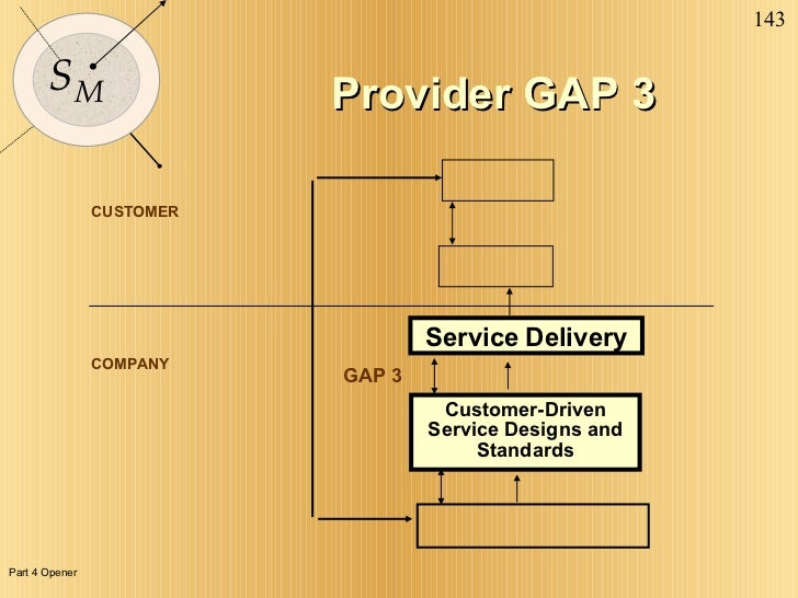 CUSTOMER COMPANY Provider GAP 3 Service Delivery GAP 3 Customer-Driven Service Designs and  Standards Part 4 Opener