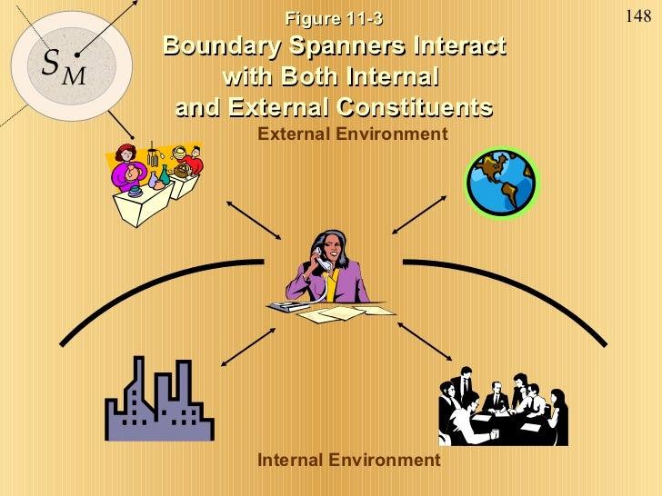 Figure 11-3  Boundary Spanners Interact  with Both Internal  and External Constituents Internal Environment External Envir...