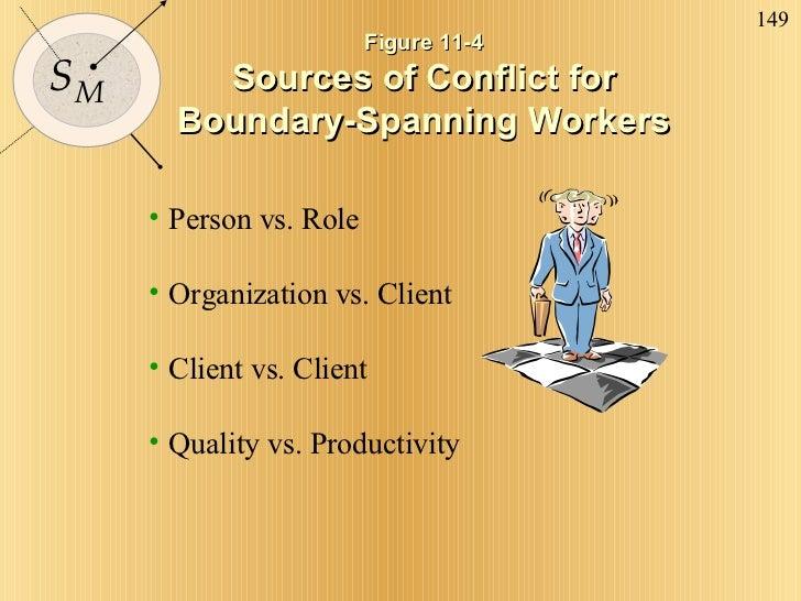 Figure 11-4  Sources of Conflict for  Boundary-Spanning Workers <ul><li>Person vs. Role </li></ul><ul><li>Organization vs....