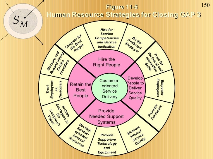 Figure 11-5  Human Resource Strategies for Closing GAP 3 Customer- oriented Service Delivery Hire the Right People Provide...