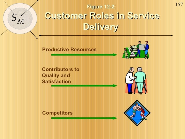 Figure 12-2  Customer Roles in Service Delivery Productive Resources Contributors to Quality and Satisfaction Competitors