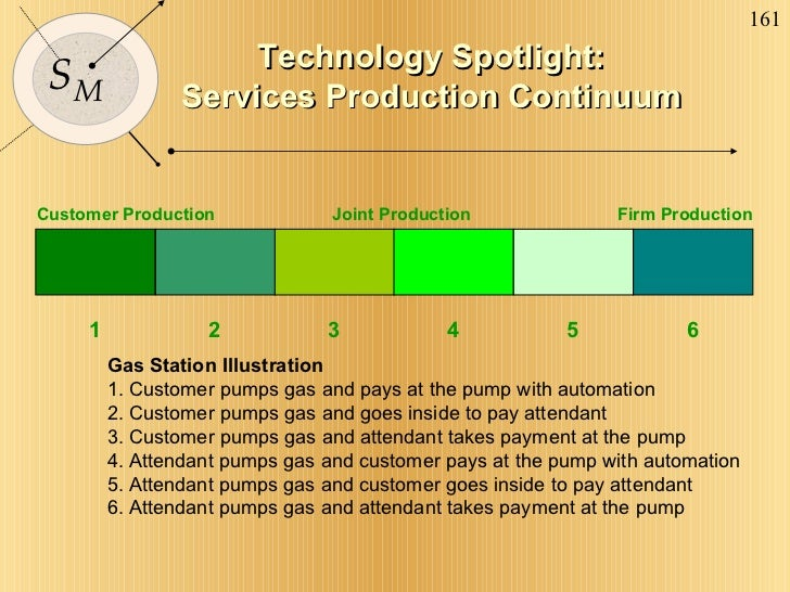 Technology Spotlight: Services Production Continuum 1 2 3 4 5 6 Gas Station Illustration 1. Customer pumps gas and pays at...