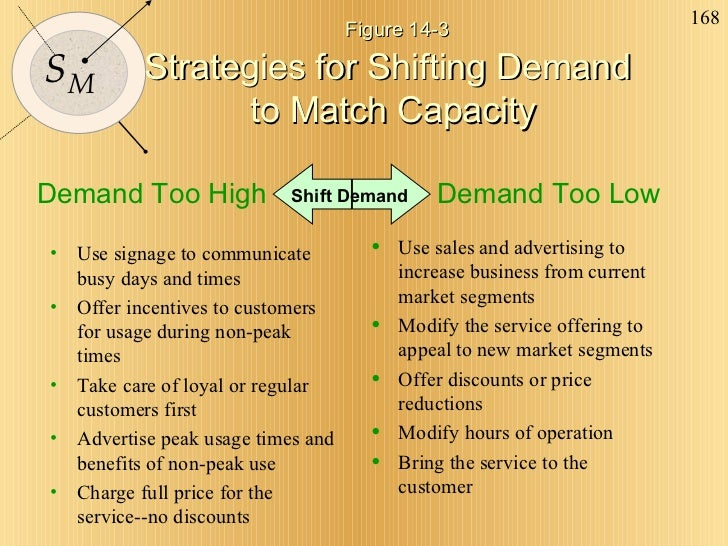 Figure 14-3 Strategies for Shifting Demand  to Match Capacity <ul><li>Use signage to communicate busy days and times </l...