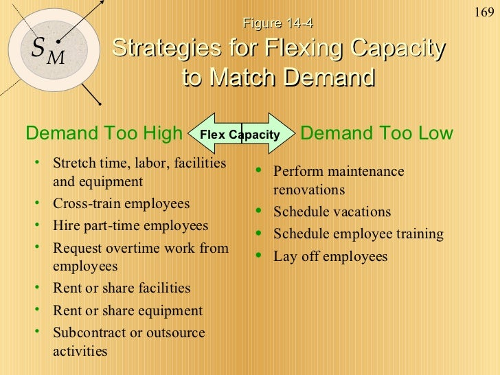 Figure 14-4  Strategies for Flexing Capacity  to Match Demand <ul><li>Stretch time, labor, facilities and equipment </li><...