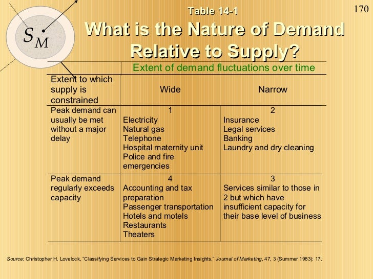 """Table 14-1  What is the Nature of Demand Relative to Supply? Source : Christopher H. Lovelock, """"Classifying Services to Ga..."""