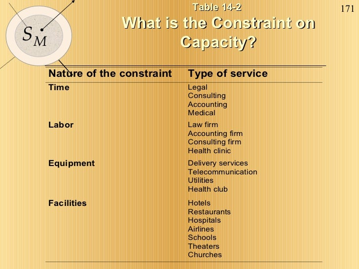 Table 14-2  What is the Constraint on Capacity?