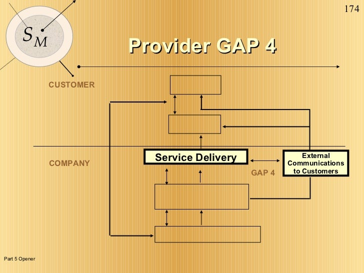 CUSTOMER COMPANY External Communications to Customers GAP 4 Service Delivery Provider GAP 4 Part 5 Opener