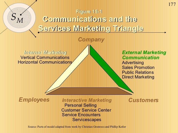 Figure 15-1 Communications and the  Services Marketing Triangle Internal Marketing  Vertical Communications Horizontal Com...