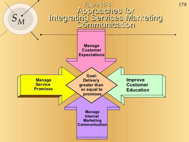 Approaches for Integrating Services Marketing Communication Goal: Delivery  greater than  or equal to promises Improve  Cu...