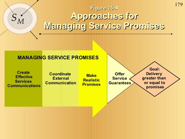 Goal: Delivery  greater than  or equal to promises Offer Service Guarantees Create  Effective Services  Communications MAN...