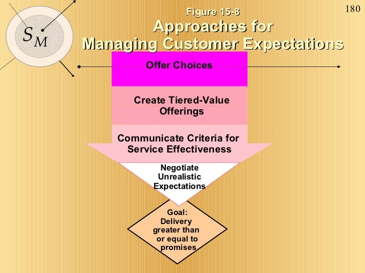 Communicate Criteria for  Service Effectiveness Create Tiered-Value Offerings Figure 15-8 Approaches for Managing Customer...
